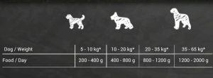 کنسرو سگ بلکاندو با طعم گوشت و سبزیجات