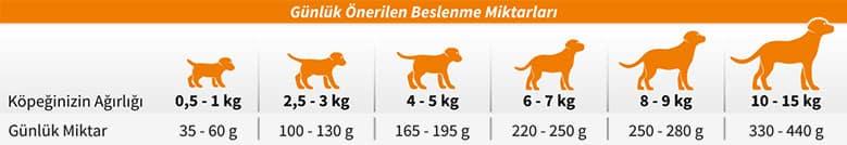 جدول ارزش غذایی رفلکس سگ