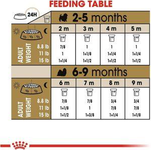 غذای خشک رویال کنین برای توله سگ نژاد شیتزو